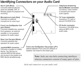 Creative Labs Sound Blaster CT4750 / CT4740