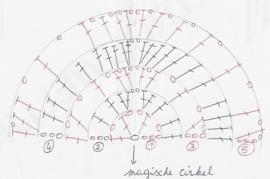 Gratis haakpatroon driehoekssjaal met 1 cake Whirl
