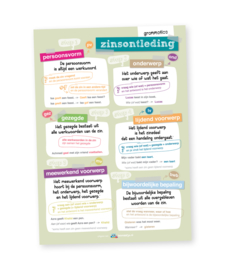 Educatieve poster, zinsontleding