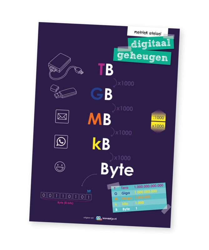 Educatieve poster, digitaal geheugen