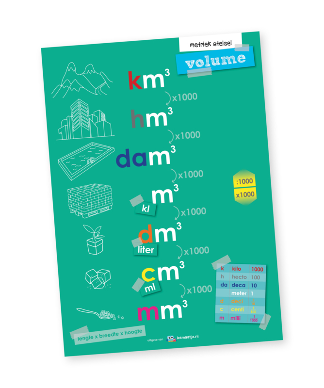 Educatieve poster, volumematen
