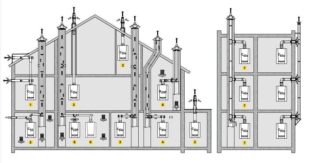 Mogelijkheden schouw condensatieketels