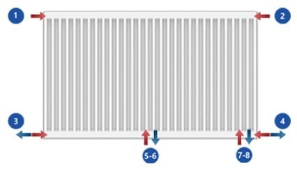 Aansluitmogelijkheden radiator