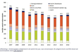 Waarom het aantal dodelijke verkeersslachtoffers ook in 2016 steeg