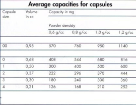 Lege capsules maat 4