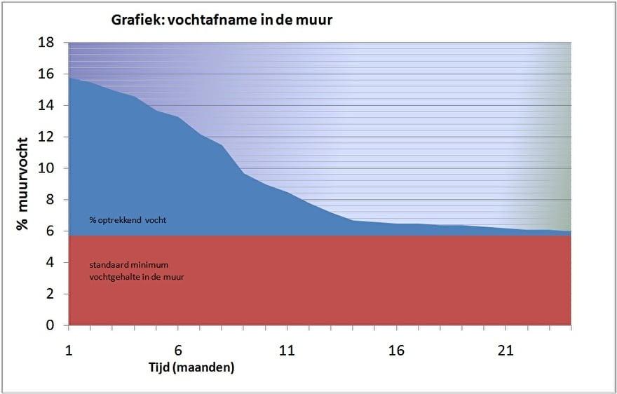 Optrekkend vocht oplossen? www.drogemuren.nl