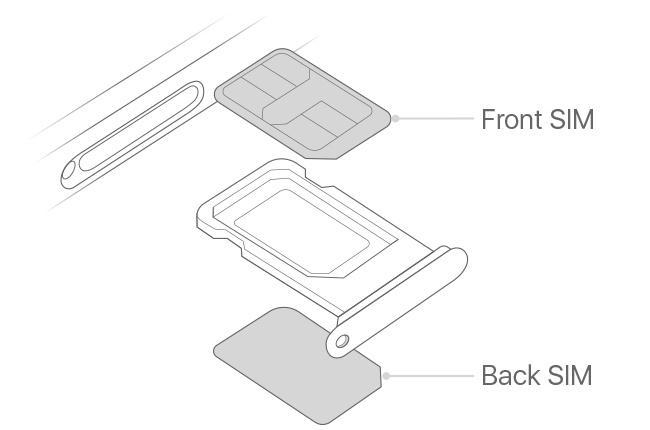 Was Ist Eine Nano Sim Karte.Apple Iphone Xr Dual Sim Fur 2 Nano Sim Karten A2108 Iphone