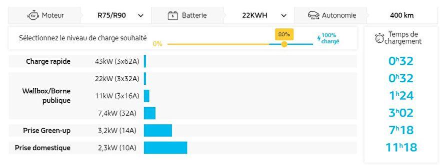 Renault Zoe laadsnelheid overzicht kw lader