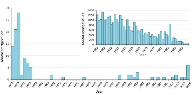 kinkhoest sterfgevallen per jaar