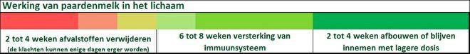 paardenmelk innemen sanvita.nl