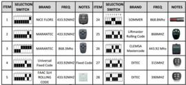 Kijzer RX-Multi ontvanger, Wanneer een vervangende handzender niet mogelijk is.  of de ontvanger van uw poortopener defect is.