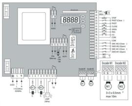 Beninca.  BRAINY uitgebreide motorsturing 230V