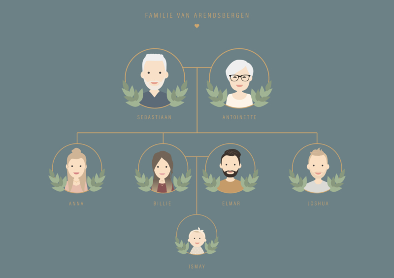 Familie poster stamboom avatar