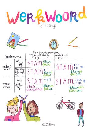 A2 poster - Werkwoordspelling - Persoonsvorm