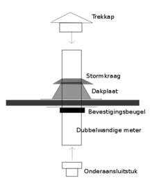 Houtkachel Talon/Triton met kanaal voor schuin dak