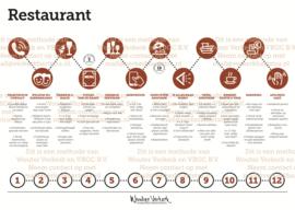 12 stappenplan Restaurant