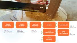 Inschrijven workshop Houtweek