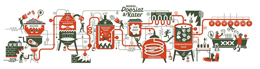 Brouwerij Poesiat & Kater Amsterdam