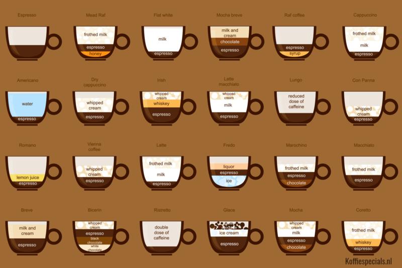 Ken je koffie | 5 oktober 2020