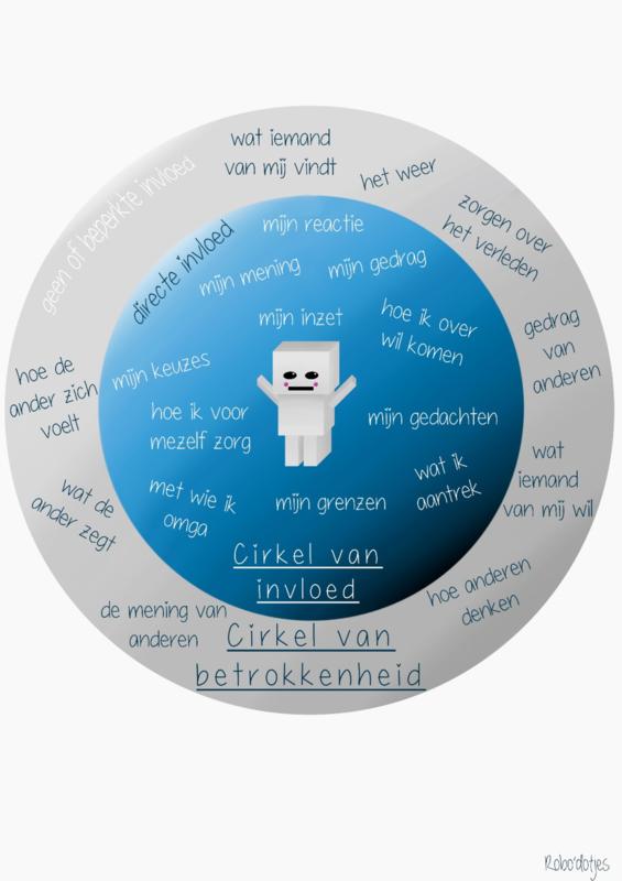 Poster cirkel van invloed en betrokkenheid
