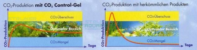 Dennerle biogist systeem kopen