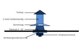 Blokhutknaller: Complete set 150 mm voor plat dak bitumen