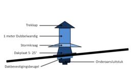 Blokhutknaller: Complete set 150 mm SCHUIN DAK bitumen doorvoer