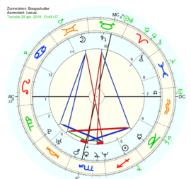 Prognose / Voorspellende horoscoop v.a.