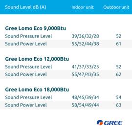Gree Airconditioner Lomo 2.5 kW/9.000 Btu 90 m³