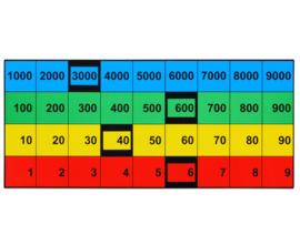 Magnetische significantie-indicator